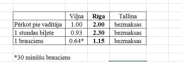 Salīdzinājums! Cik maksā sabiedriskā transporta biļete Latvijā, Lietuvā un Igaunijā?
