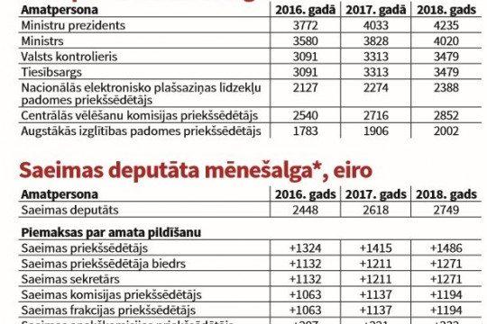 Gaidāms algas pielikums… diemžēl tikai valstsvīriem! Ministri pelnīs vairāk nekā 4000 eiro mēnesī!