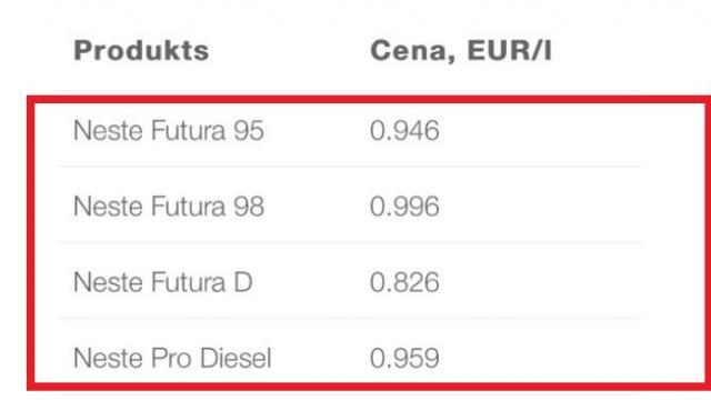 Šis rīts nāk ar jaunu degvielas cenu KRITUMU! Benzīns 0,946 ; dīzelis 0,826 eiro litrā!