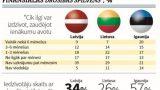 Fakts: Divām trešdaļām Latvijas iedzīvotāju darba zaudēšanas gadījumā draud bads!
